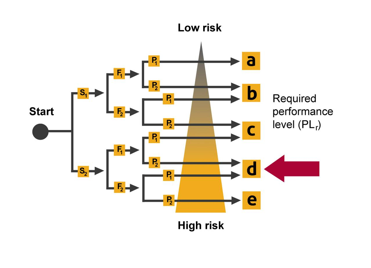 Graphics of Levels of PLr Performance Level