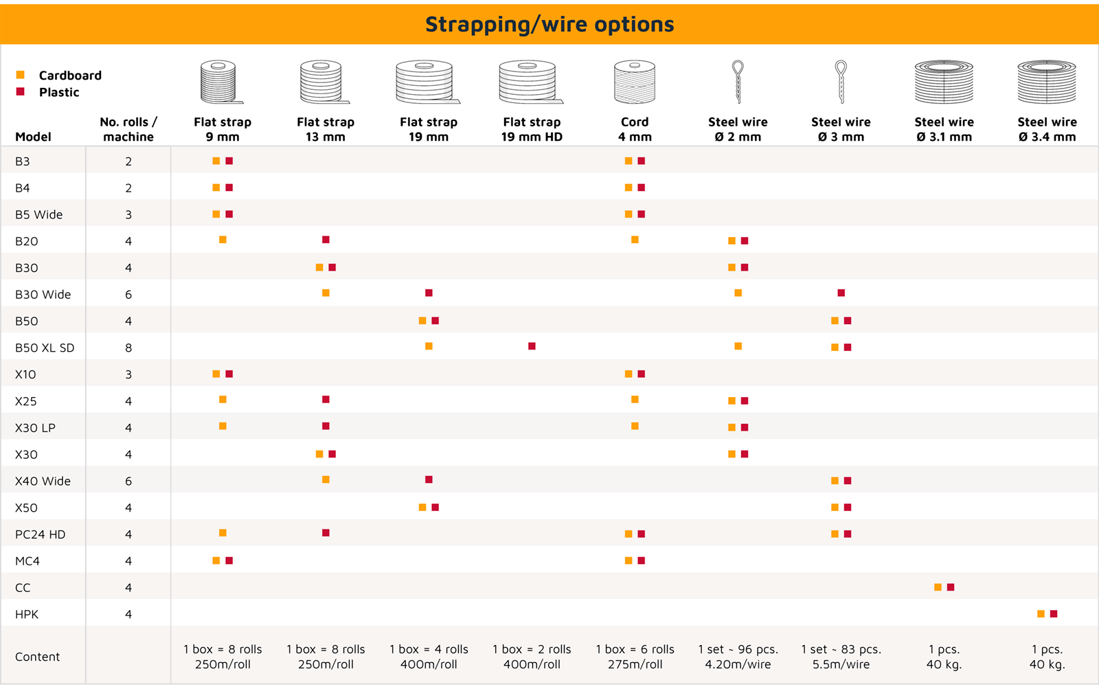 Overview of different types of strapping and wires